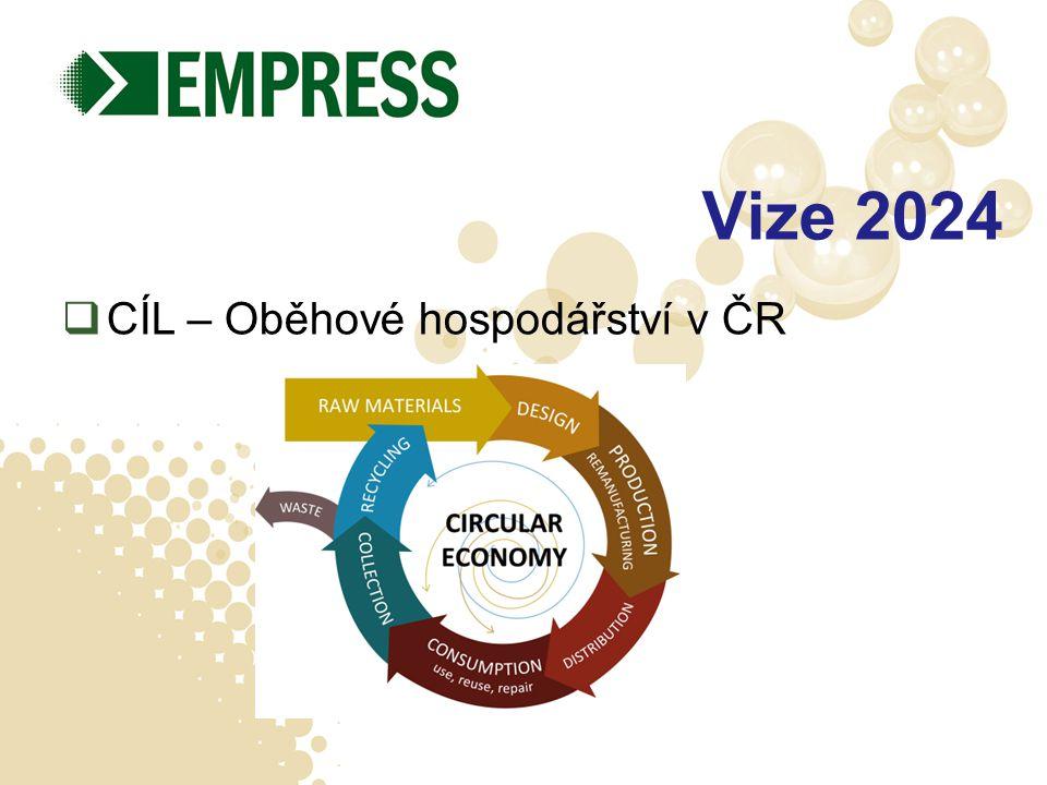 Vize 2024  CÍL – Oběhové hospodářství v ČR