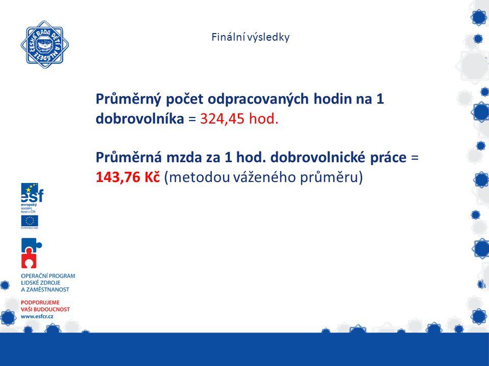 Finální výsledky Průměrný počet odpracovaných hodin na 1 dobrovolníka = 324,45 hod.