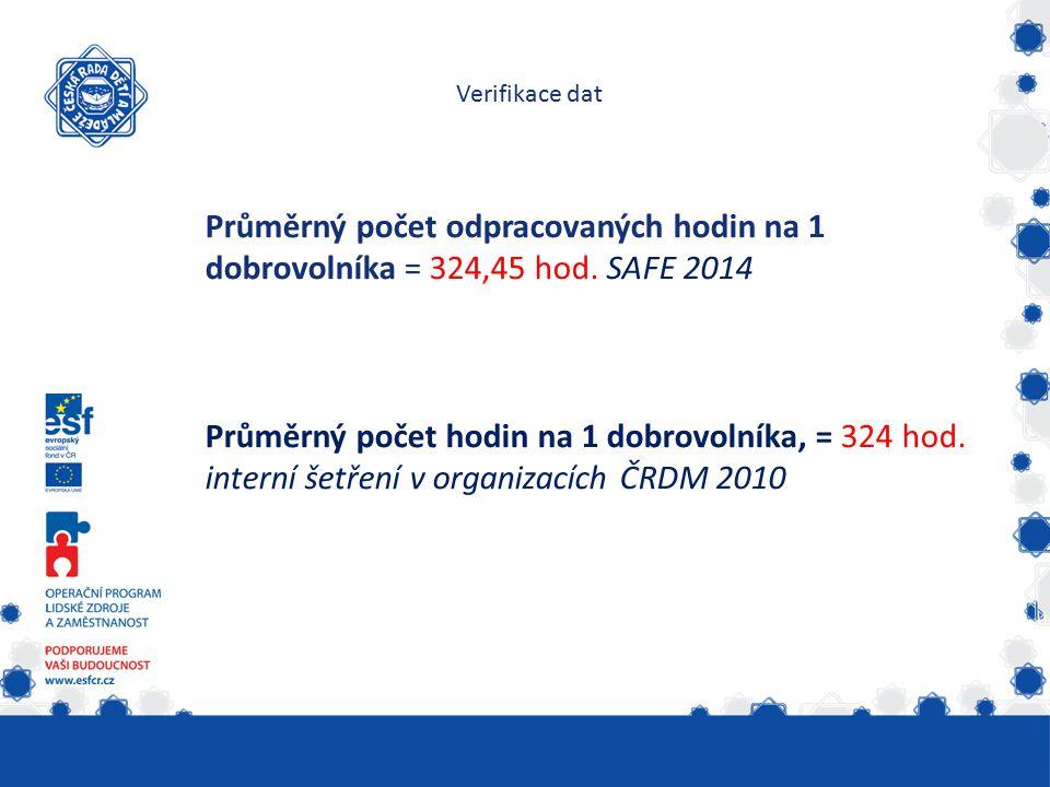 Verifikace dat Průměrný počet odpracovaných hodin na 1 dobrovolníka = 324,45 hod. SAFE 2014 Průměrný počet hodin na 1 dobrovolníka, = 324 hod. interní