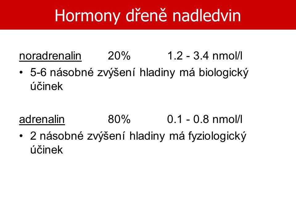 Hormony dřeně nadledvin noradrenalin20%1.2 - 3.4 nmol/l 5-6 násobné zvýšení hladiny má biologický účinek adrenalin80% 0.1 - 0.8 nmol/l 2 násobné zvýše