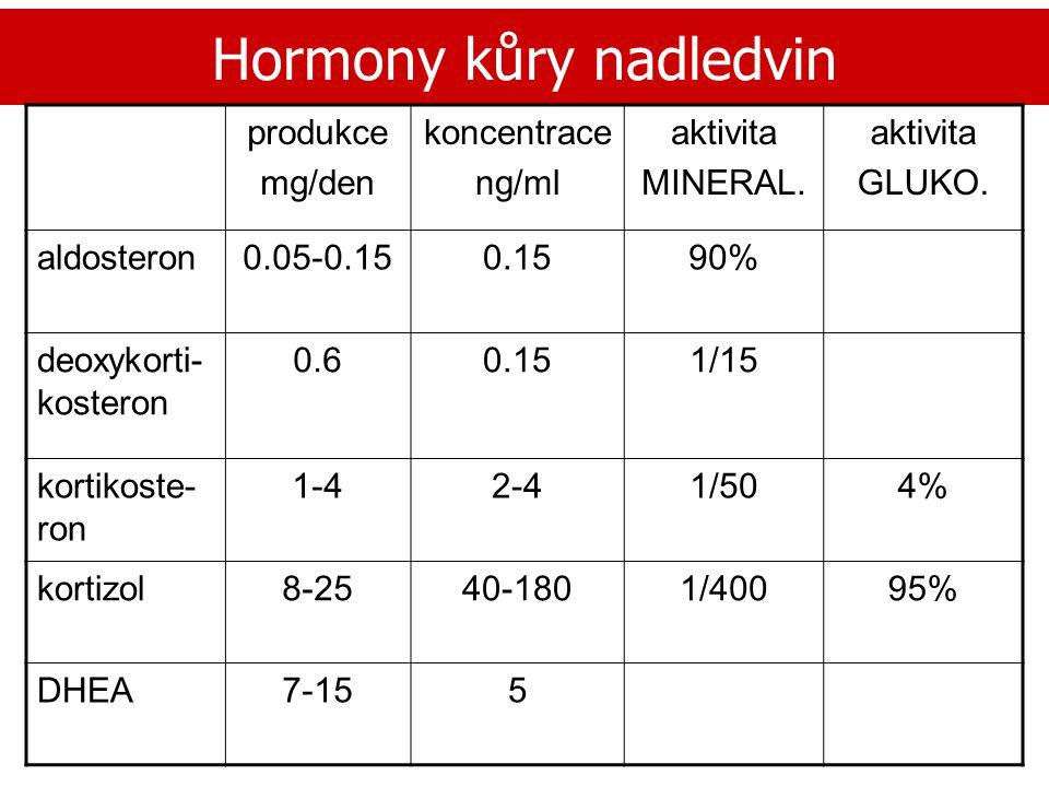 Hormony kůry nadledvin produkce mg/den koncentrace ng/ml aktivita MINERAL. aktivita GLUKO. aldosteron0.05-0.150.1590% deoxykorti- kosteron 0.60.151/15
