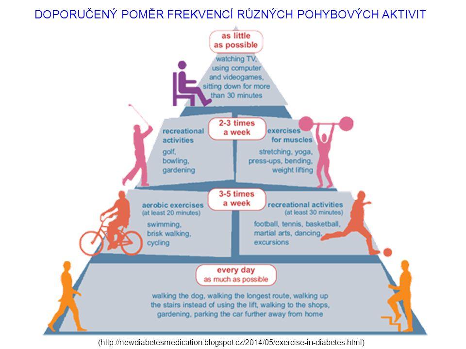 (http://newdiabetesmedication.blogspot.cz/2014/05/exercise-in-diabetes.html) DOPORUČENÝ POMĚR FREKVENCÍ RŮZNÝCH POHYBOVÝCH AKTIVIT