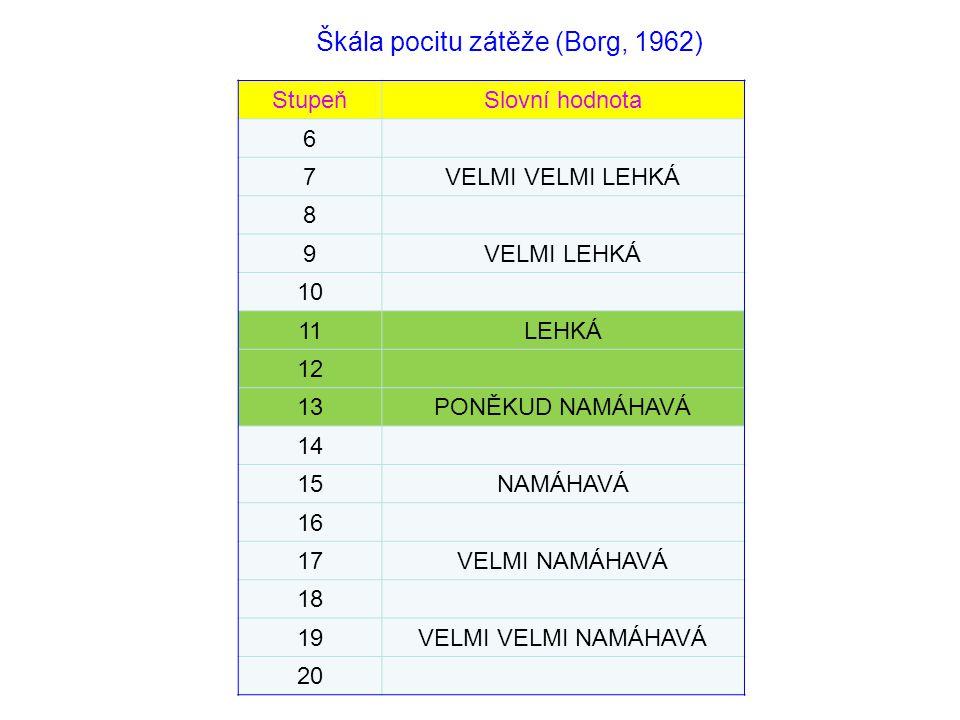 StupeňSlovní hodnota 6 7VELMI VELMI LEHKÁ 8 9VELMI LEHKÁ 10 11LEHKÁ 12 13PONĚKUD NAMÁHAVÁ 14 15NAMÁHAVÁ 16 17VELMI NAMÁHAVÁ 18 19VELMI VELMI NAMÁHAVÁ 20 Škála pocitu zátěže (Borg, 1962)
