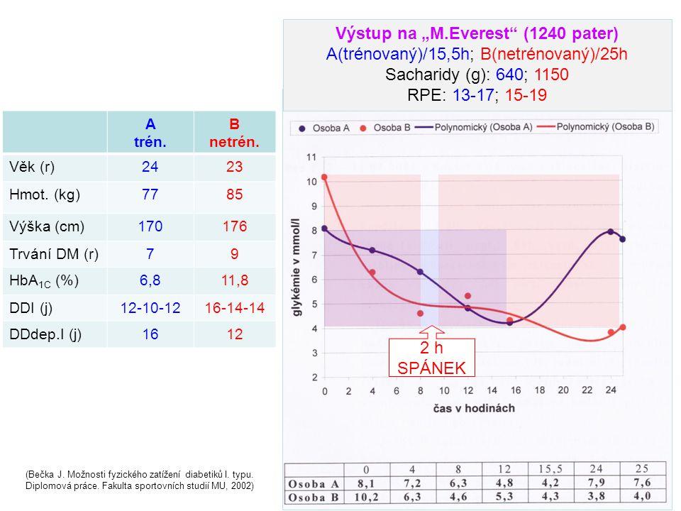 A trén. B netrén. Věk (r)2423 Hmot. (kg)7785 Výška (cm)170176 Trvání DM (r)79 HbA 1C (%)6,811,8 DDI (j)12-10-1216-14-14 DDdep.I (j)1612 (Bečka J. Možn