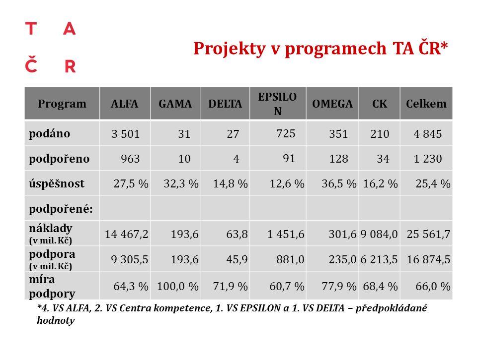 Projekty v programech TA ČR* *4. VS ALFA, 2. VS Centra kompetence, 1.
