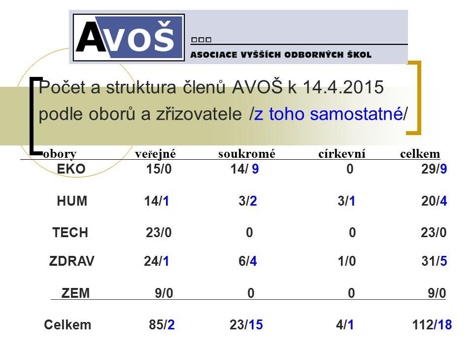 Počet a struktura členů AVOŠ k 14.4.2015 podle oborů a zřizovatele /z toho samostatné/ obory ve ř ejné soukromé církevní celkem EKO 15/0 14/ 9 0 29/9