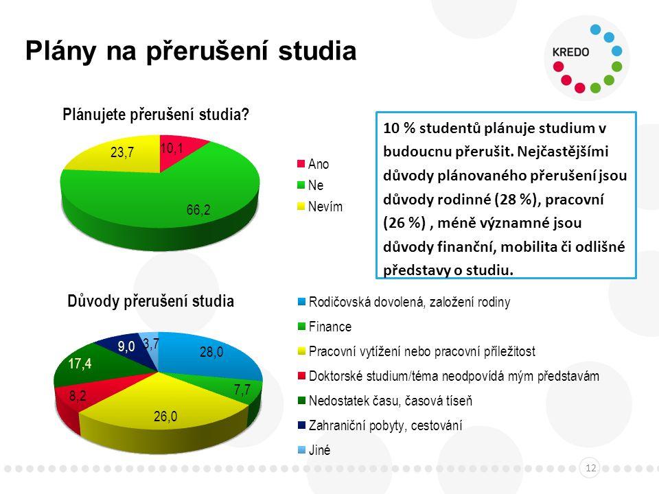 Plány na přerušení studia 12 10 % studentů plánuje studium v budoucnu přerušit.