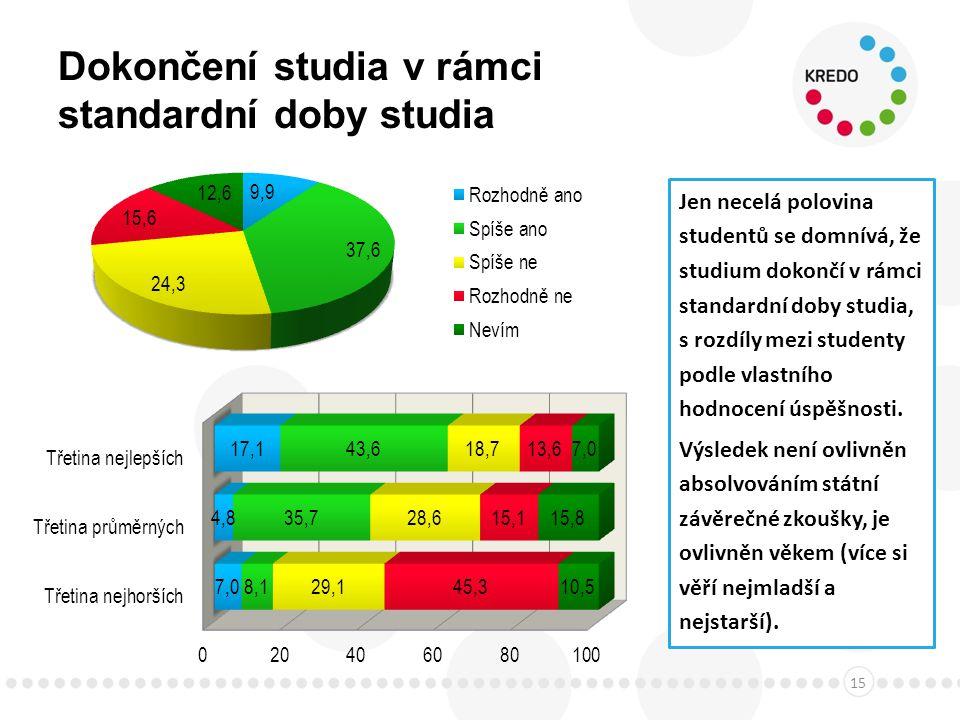 Dokončení studia v rámci standardní doby studia 15 Jen necelá polovina studentů se domnívá, že studium dokončí v rámci standardní doby studia, s rozdíly mezi studenty podle vlastního hodnocení úspěšnosti.