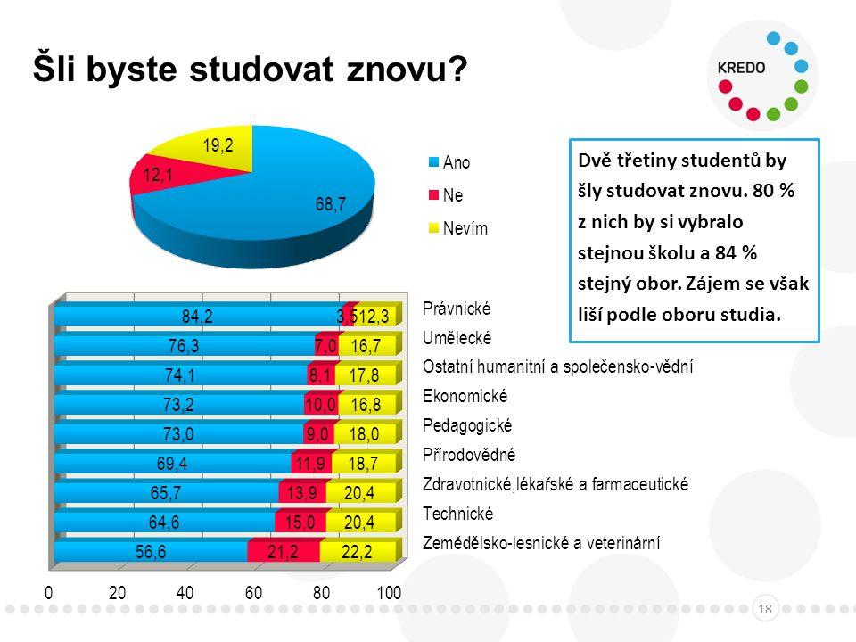 Šli byste studovat znovu. 18 Dvě třetiny studentů by šly studovat znovu.