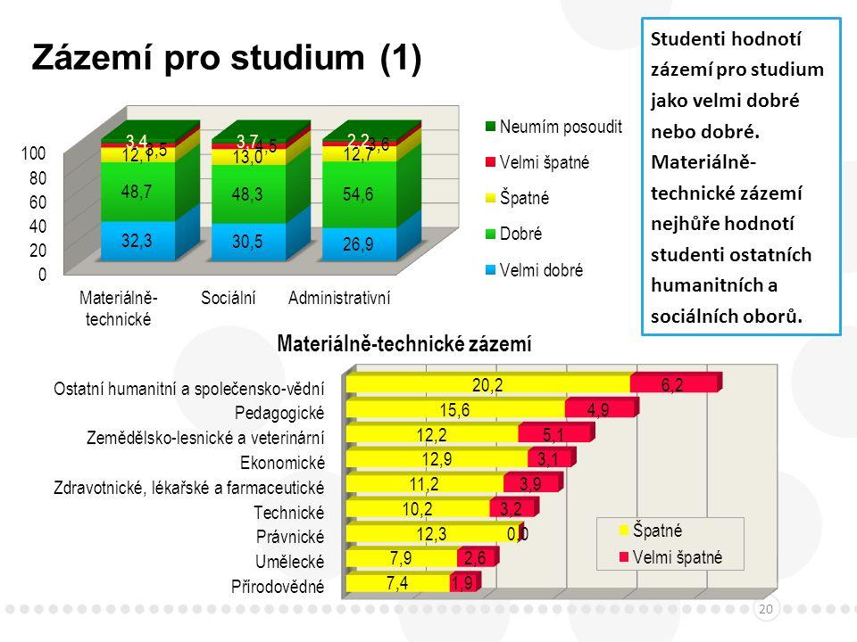 Zázemí pro studium (1) 20 Studenti hodnotí zázemí pro studium jako velmi dobré nebo dobré.