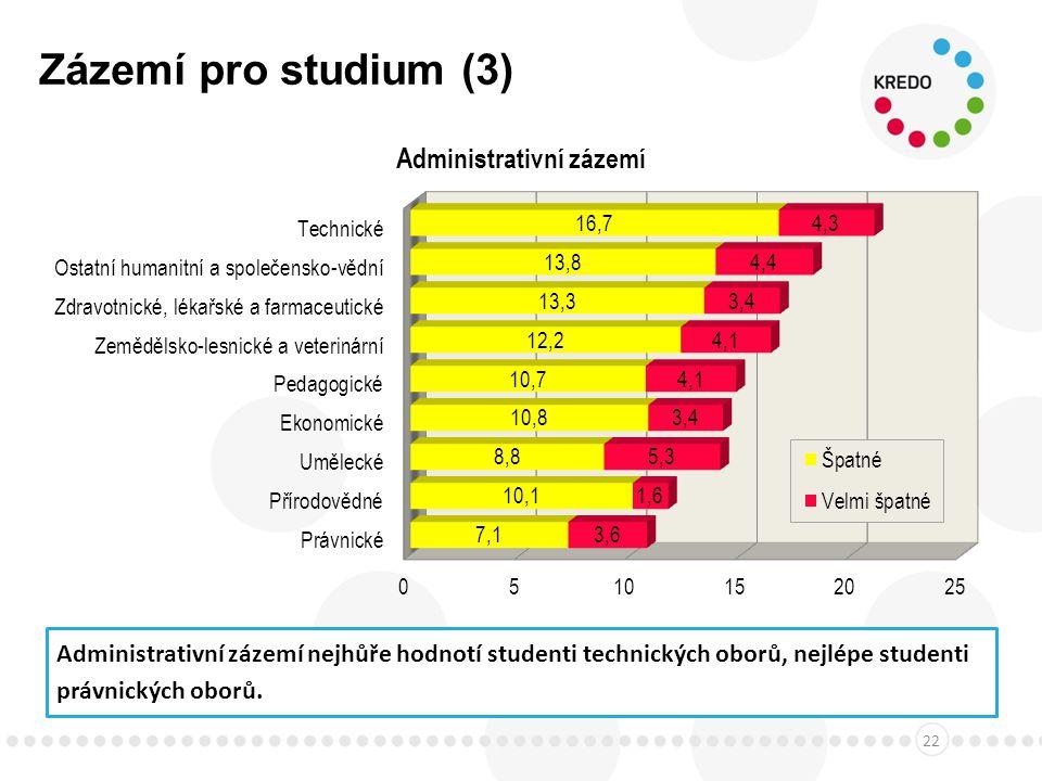 Zázemí pro studium (3) 22 Administrativní zázemí nejhůře hodnotí studenti technických oborů, nejlépe studenti právnických oborů.