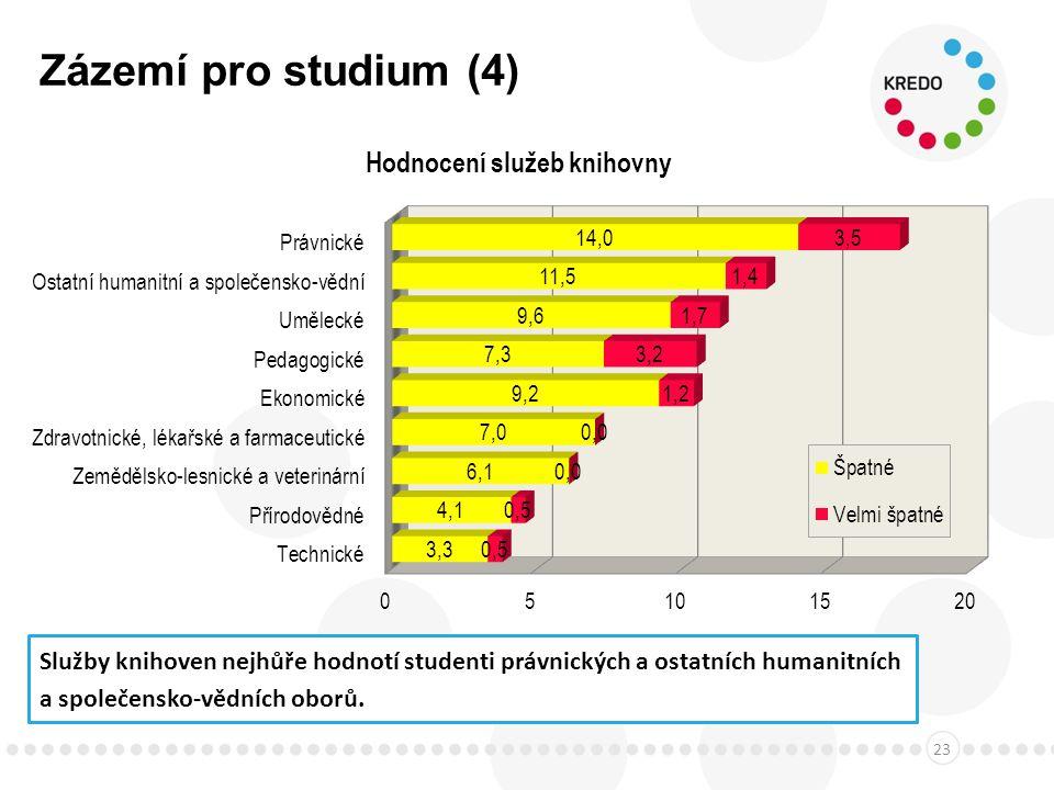 Zázemí pro studium (4) 23 Služby knihoven nejhůře hodnotí studenti právnických a ostatních humanitních a společensko-vědních oborů.