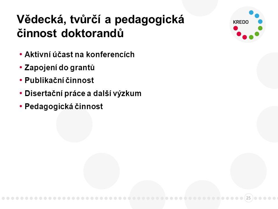 Vědecká, tvůrčí a pedagogická činnost doktorandů Aktivní účast na konferencích Zapojení do grantů Publikační činnost Disertační práce a další výzkum Pedagogická činnost 25