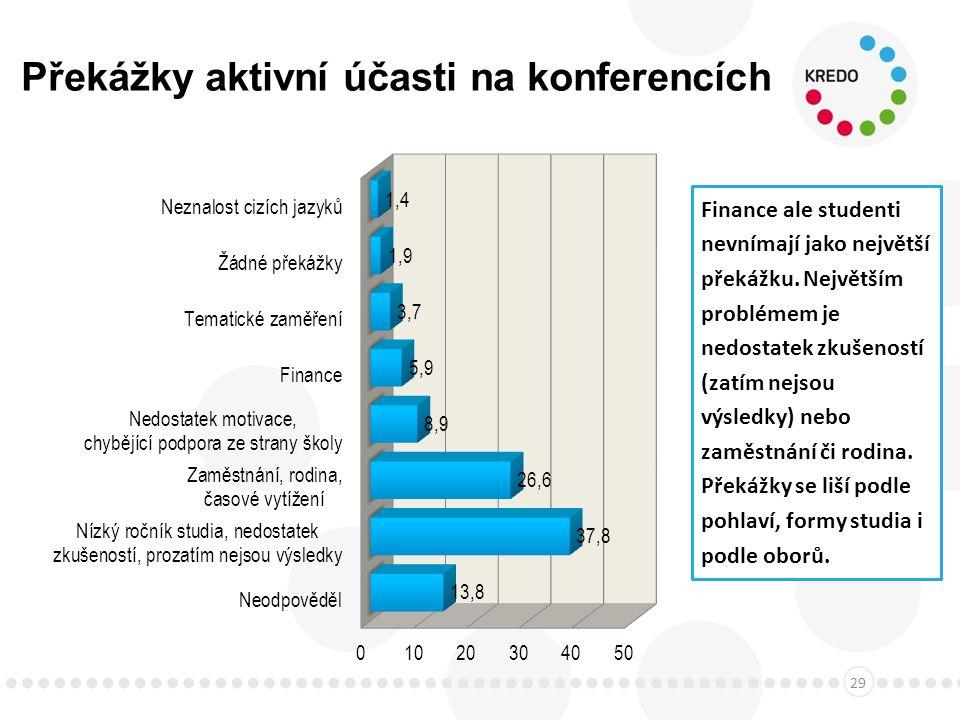 Překážky aktivní účasti na konferencích 29 Finance ale studenti nevnímají jako největší překážku.