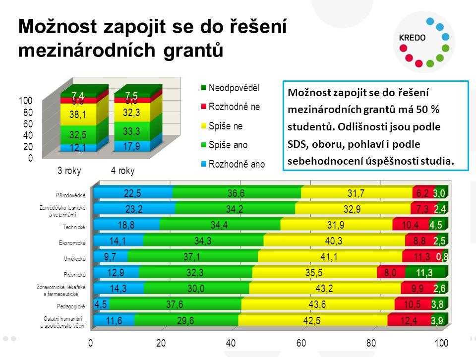 Možnost zapojit se do řešení mezinárodních grantů 32 Možnost zapojit se do řešení mezinárodních grantů má 50 % studentů.
