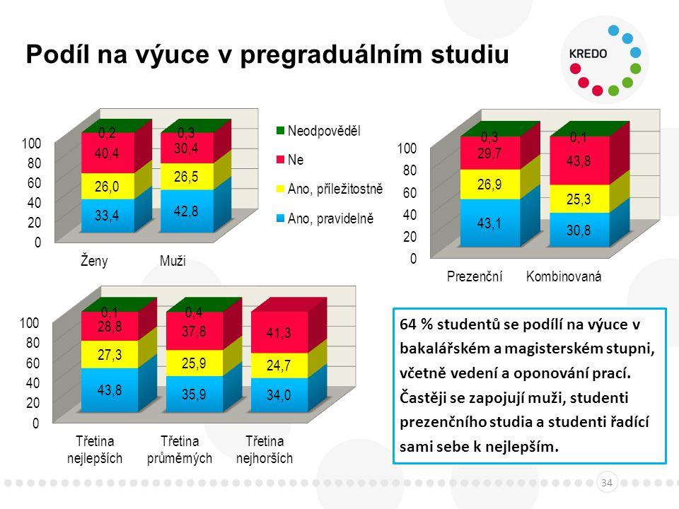 Podíl na výuce v pregraduálním studiu 34 64 % studentů se podílí na výuce v bakalářském a magisterském stupni, včetně vedení a oponování prací.