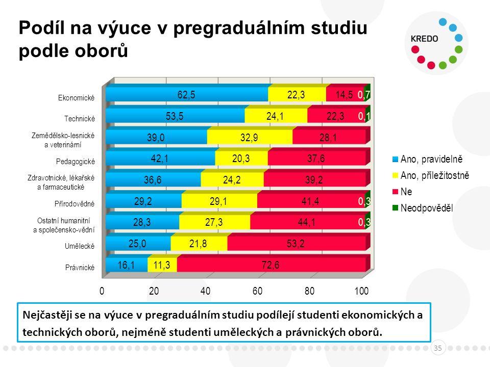 Podíl na výuce v pregraduálním studiu podle oborů 35 Nejčastěji se na výuce v pregraduálním studiu podílejí studenti ekonomických a technických oborů, nejméně studenti uměleckých a právnických oborů.