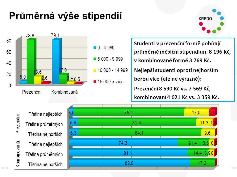 Průměrná výše stipendií 40 Studenti v prezenční formě pobírají průměrné měsíční stipendium 8 196 Kč, v kombinované formě 3 769 Kč.