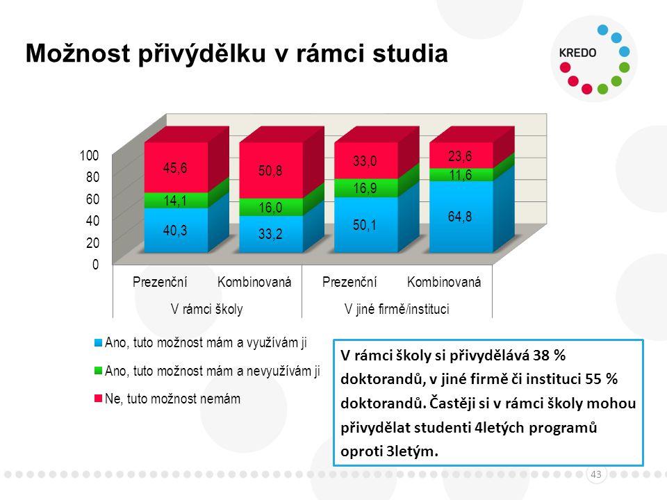 Možnost přivýdělku v rámci studia 43 V rámci školy si přivydělává 38 % doktorandů, v jiné firmě či instituci 55 % doktorandů.