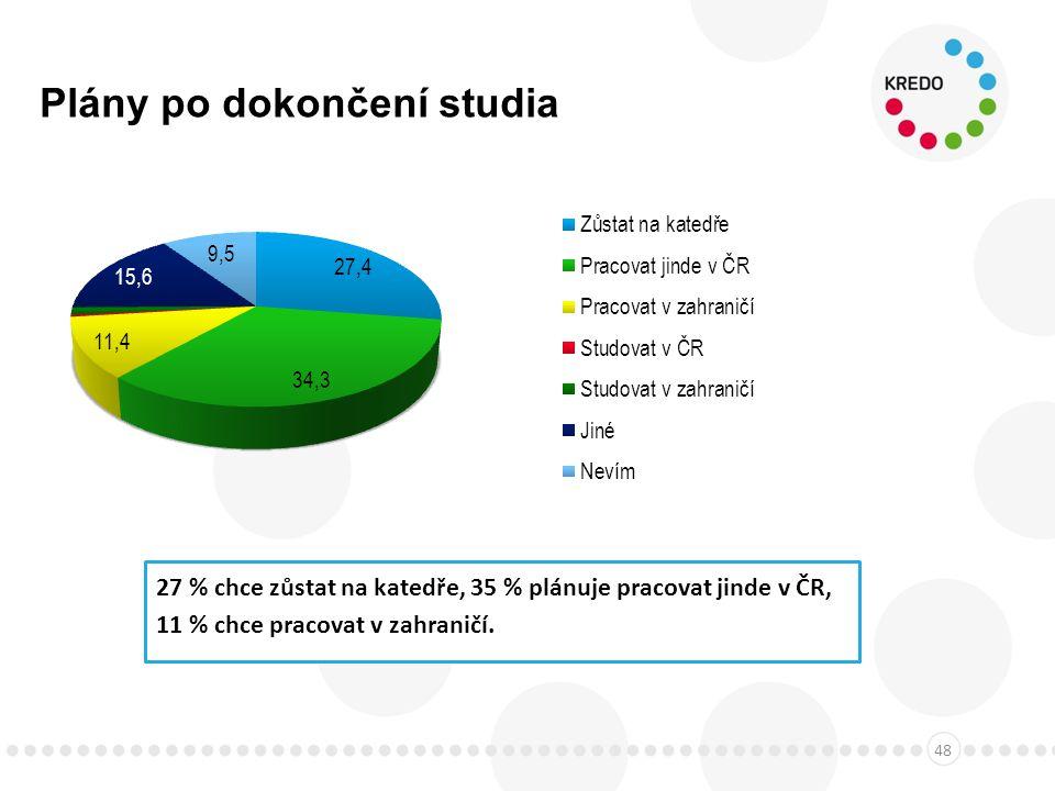 Plány po dokončení studia 48 27 % chce zůstat na katedře, 35 % plánuje pracovat jinde v ČR, 11 % chce pracovat v zahraničí.
