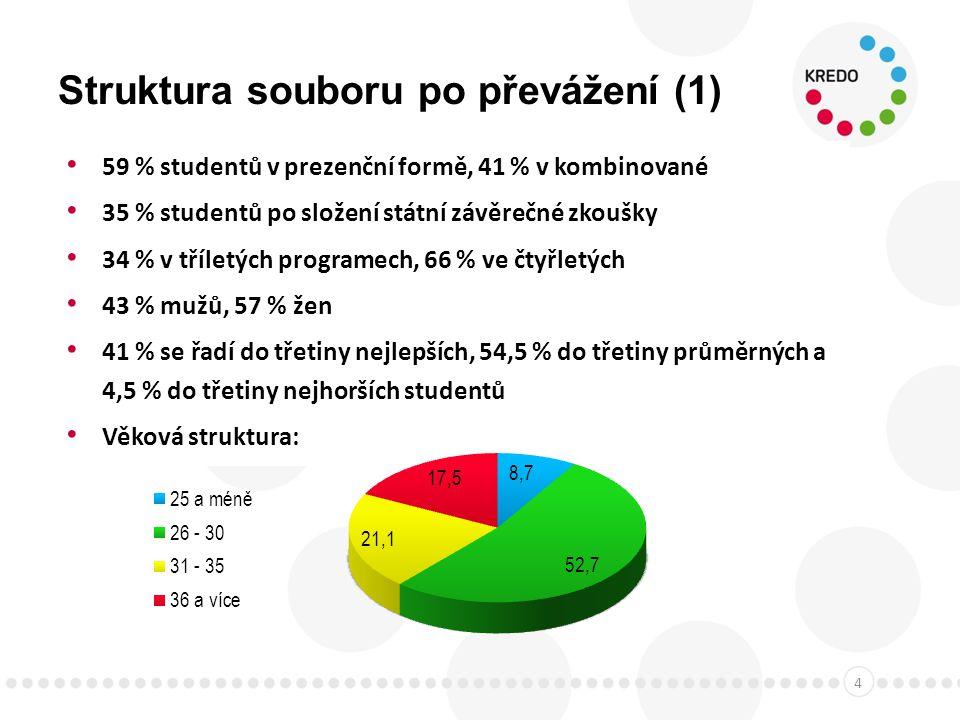Struktura souboru po převážení (2) Obory studiaabsolutně relativně (%) Ekonomické3259,9 Ostatní humanitní a společensko-vědní49915,2 Pedagogické1233,8 Právnické571,7 Přírodovědné74622,7 Technické79224,1 Umělecké1153,5 Zdravotnické, lékařské a farmaceutické2337,1 Zemědělsko-lesnické a veterinární993,0 Neuvedeno2949,0 Celkem3 283100,0 5