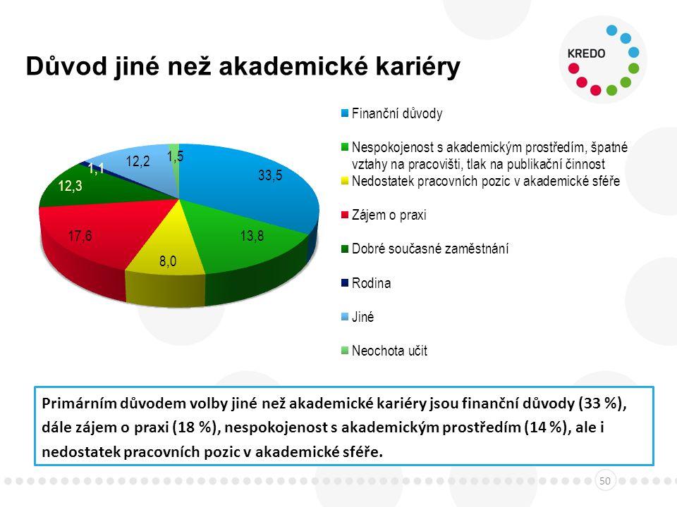 Důvod jiné než akademické kariéry 50 Primárním důvodem volby jiné než akademické kariéry jsou finanční důvody (33 %), dále zájem o praxi (18 %), nespokojenost s akademickým prostředím (14 %), ale i nedostatek pracovních pozic v akademické sféře.
