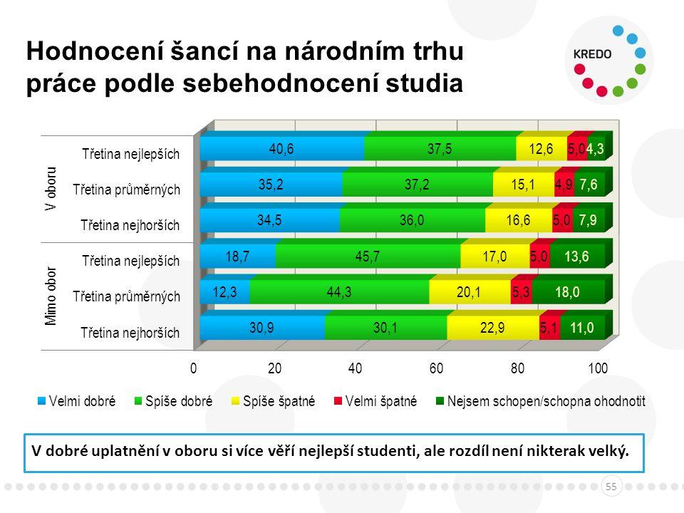 Hodnocení šancí na národním trhu práce podle sebehodnocení studia 55 V dobré uplatnění v oboru si více věří nejlepší studenti, ale rozdíl není nikterak velký.