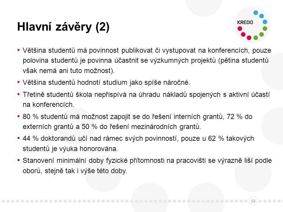 Hlavní závěry (2) Většina studentů má povinnost publikovat či vystupovat na konferencích, pouze polovina studentů je povinna účastnit se výzkumných projektů (pětina studentů však nemá ani tuto možnost).