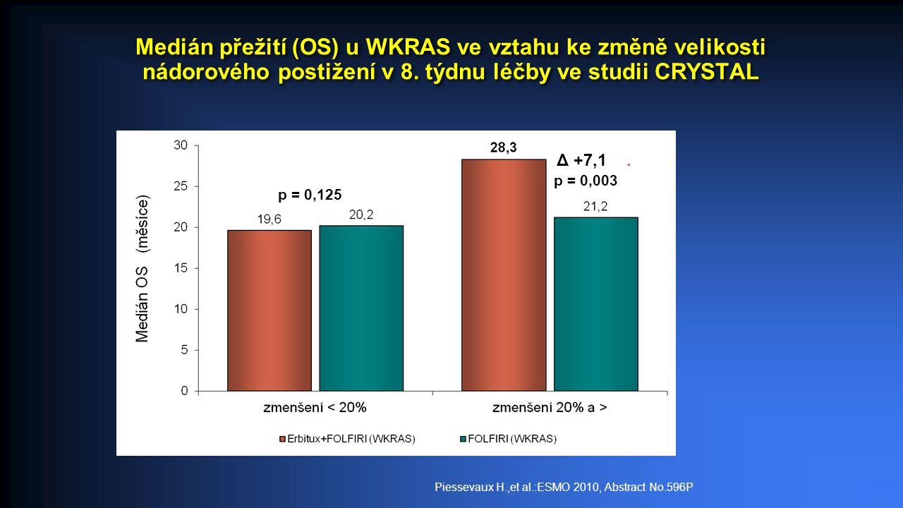 Medián přežití (OS) u WKRAS ve vztahu ke změně velikosti nádorového postižení v 8.