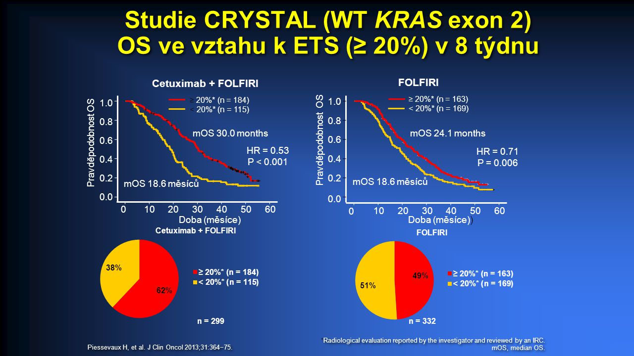 Studie CRYSTAL (WT KRAS exon 2) OS ve vztahu k ETS (≥ 20%) v 8 týdnu *Radiological evaluation reported by the investigator and reviewed by an IRC. mOS