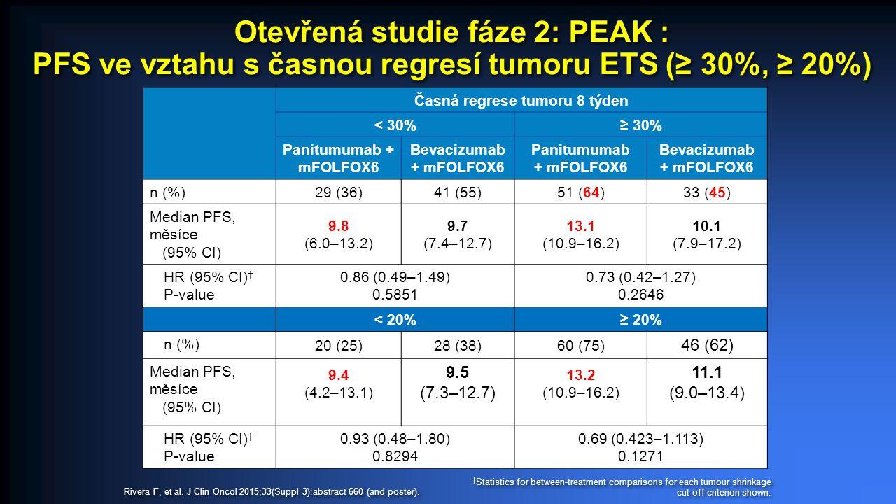 Otevřená studie fáze 2: PEAK : PFS ve vztahu s časnou regresí tumoru ETS (≥ 30%, ≥ 20%) Časná regrese tumoru 8 týden < 30%≥ 30% Panitumumab + mFOLFOX6 Bevacizumab + mFOLFOX6 Panitumumab + mFOLFOX6 Bevacizumab + mFOLFOX6 n (%) 29 (36)41 (55)51 (64)33 (45) Median PFS, měsíce (95% CI) 9.8 (6.0–13.2) 9.7 (7.4–12.7) 13.1 (10.9–16.2) 10.1 (7.9–17.2) HR (95% CI) † P-value 0.86 (0.49–1.49) 0.5851 0.73 (0.42–1.27) 0.2646 < 20%≥ 20% n (%) 20 (25)28 (38)60 (75) 46 (62) Median PFS, měsíce (95% CI) 9.4 (4.2–13.1) 9.5 (7.3–12.7) 13.2 (10.9–16.2) 11.1 (9.0–13.4) HR (95% CI) † P-value 0.93 (0.48–1.80) 0.8294 0.69 (0.423–1.113) 0.1271 † Statistics for between-treatment comparisons for each tumour shrinkage cut-off criterion shown.