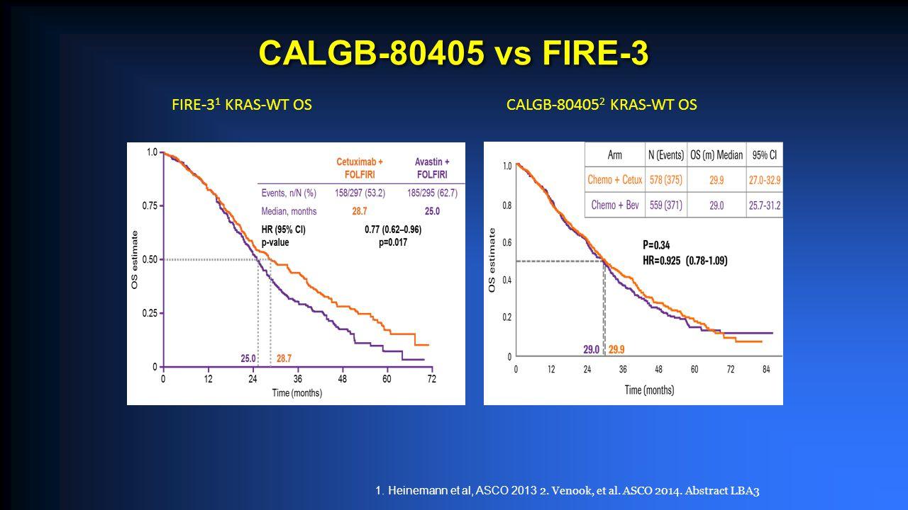 CALGB-80405 vs FIRE-3 FIRE-3 1 KRAS-WT OSCALGB-80405 2 KRAS-WT OS 1.