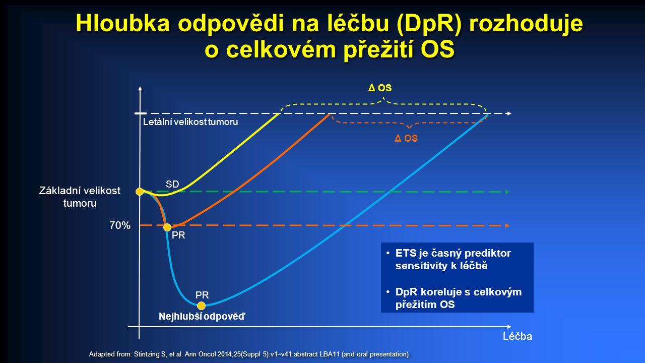 Léčba Δ OS Nejhlubší odpověď Základní velikost tumoru 70% PR SD Δ OS Letální velikost tumoru ETS je časný prediktor sensitivity k léčbě DpR koreluje s celkovým přežitím OS Hloubka odpovědi na léčbu (DpR) rozhoduje o celkovém přežití OS Adapted from: Stintzing S, et al.