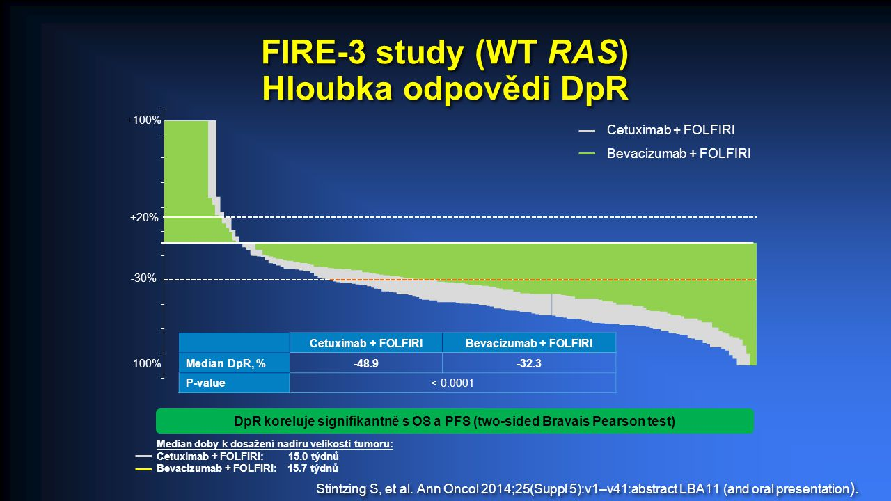 FIRE-3 study (WT RAS) Hloubka odpovědi DpR Stintzing S, et al. Ann Oncol 2014;25(Suppl 5):v1–v41:abstract LBA11 (and oral presentation ). Cetuximab +