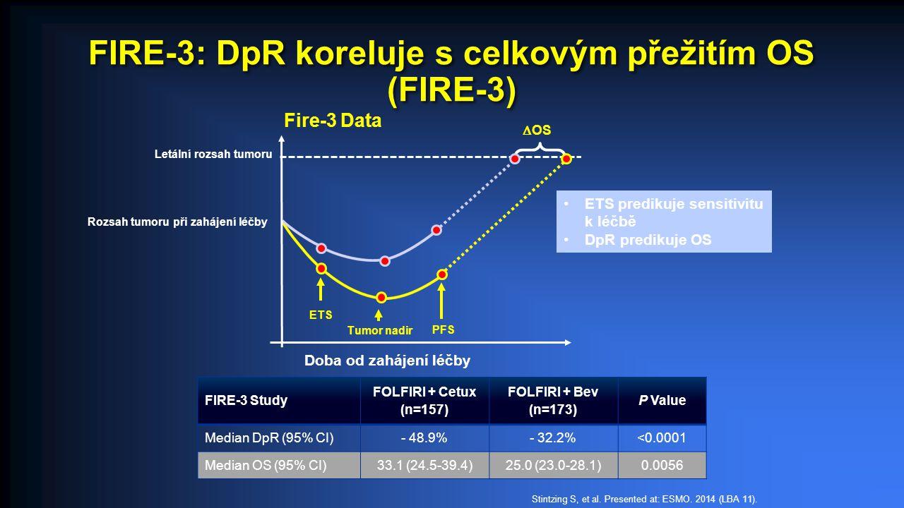 FIRE-3: DpR koreluje s celkovým přežitím OS (FIRE-3) FIRE-3 Study FOLFIRI + Cetux (n=157) FOLFIRI + Bev (n=173) P Value Median DpR (95% CI)- 48.9%- 32.2%<0.0001 Median OS (95% CI)33.1 (24.5-39.4)25.0 (23.0-28.1)0.0056 ETS predikuje sensitivitu k léčbě DpR predikuje OS Doba od zahájení léčby  OS ETS Tumor nadir Fire-3 Data PFS Rozsah tumoru při zahájení léčby Letální rozsah tumoru Stintzing S, et al.