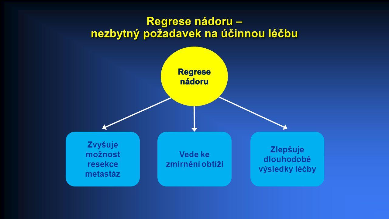 Hodnocení odpovědi : RECIST kriteria, časná regrese tumoru ETS a hloubka odpovědi DpR CR, complete response; DpR, depth of response; PR, partial response; RECIST, response evaluation criteria in solid tumors.