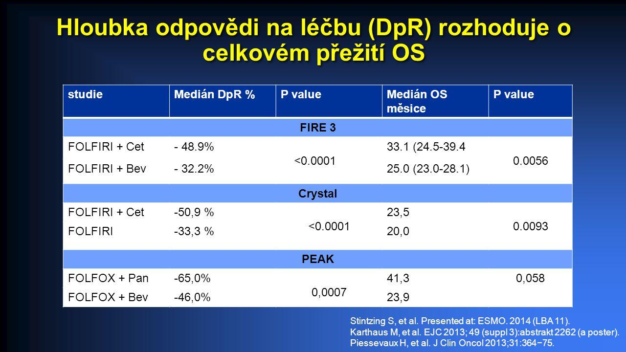 Hloubka odpovědi na léčbu (DpR) rozhoduje o celkovém přežití OS studieMedián DpR %P valueMedián OS měsice P value FIRE 3 FOLFIRI + Cet- 48.9% <0.0001 33.1 (24.5-39.4) 0.0056 FOLFIRI + Bev- 32.2%25.0 (23.0-28.1) Crystal FOLFIRI + Cet-50,9 % <0.0001 23,5 0.0093 FOLFIRI-33,3 %20,0 PEAK FOLFOX + Pan-65,0% 0,0007 41,30,058 FOLFOX + Bev-46,0%23,9 Stintzing S, et al.