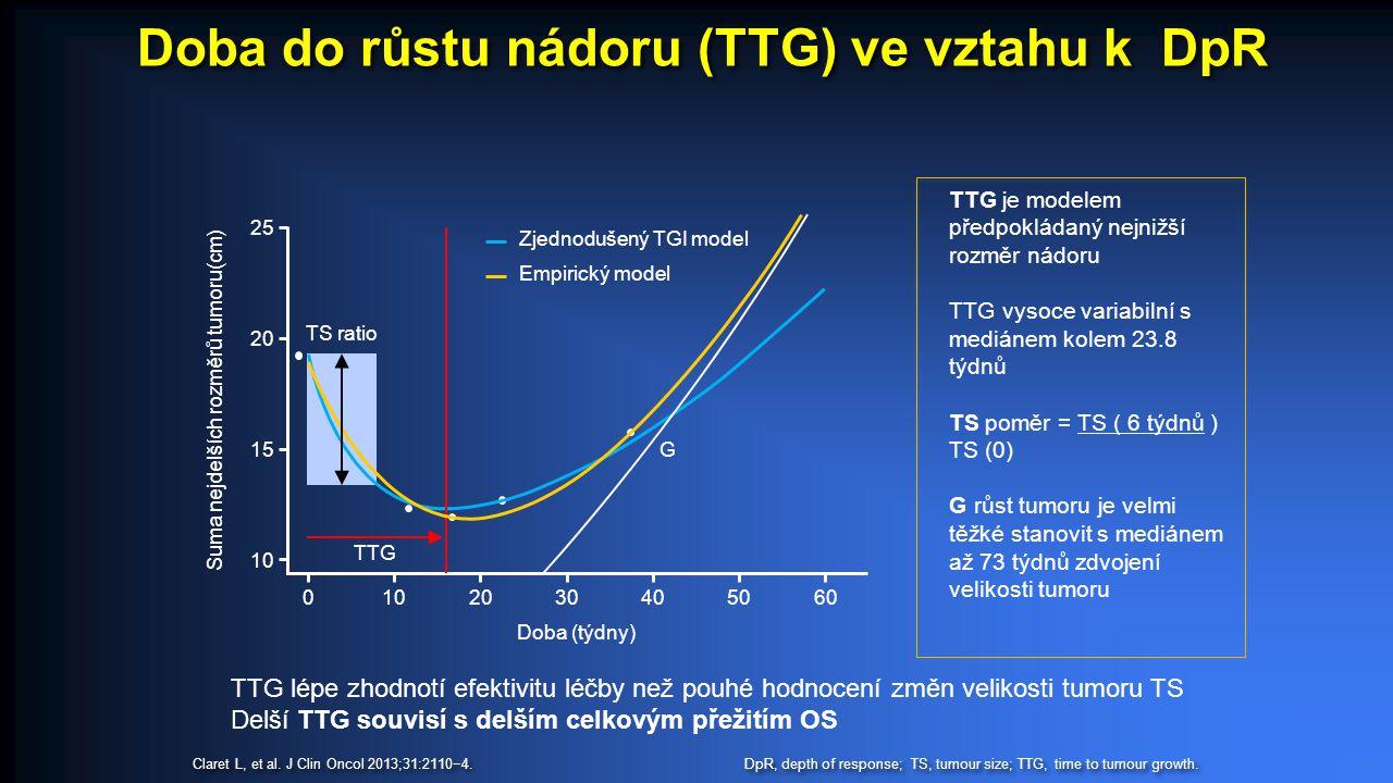 TTG je modelem předpokládaný nejnižší rozměr nádoru TTG vysoce variabilní s mediánem kolem 23.8 týdnů TS poměr = TS ( 6 týdnů ) TS (0) G růst tumoru je velmi těžké stanovit s mediánem až 73 týdnů zdvojení velikosti tumoru TTG lépe zhodnotí efektivitu léčby než pouhé hodnocení změn velikosti tumoru TS Delší TTG souvisí s delším celkovým přežitím OS Doba do růstu nádoru (TTG) ve vztahu k DpR DpR, depth of response; TS, tumour size; TTG, time to tumour growth.