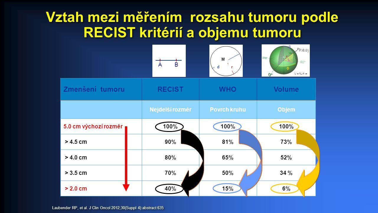 Hloubka odpovědi studie OPUS a CRYSTAL Rozdíl mezi CT a CT + Cetuximab