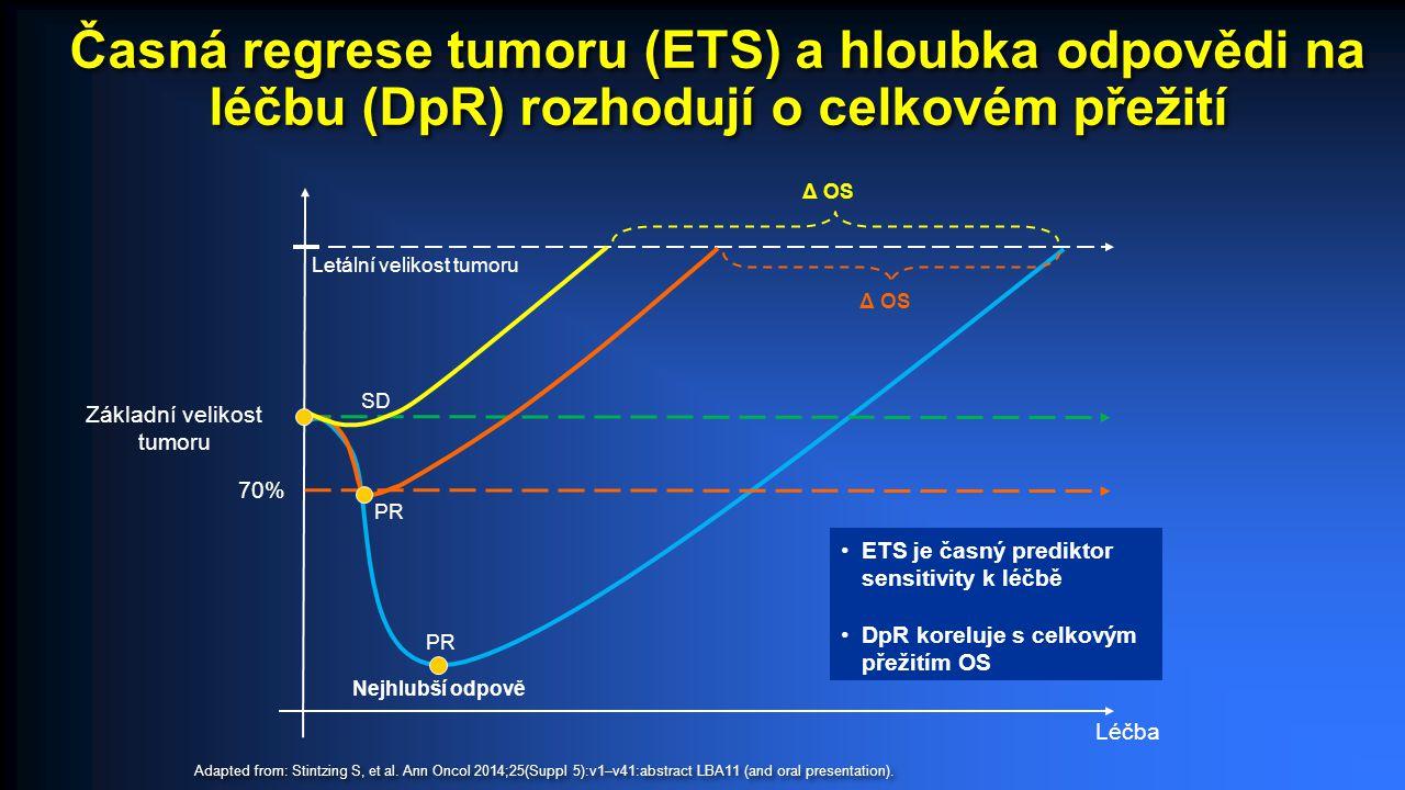 Léčba Δ OS Nejhlubší odpově Základní velikost tumoru 70% PR SD Δ OS Letální velikost tumoru ETS je časný prediktor sensitivity k léčbě DpR koreluje s celkovým přežitím OS Časná regrese tumoru (ETS) a hloubka odpovědi na léčbu (DpR) rozhodují o celkovém přežití Adapted from: Stintzing S, et al.