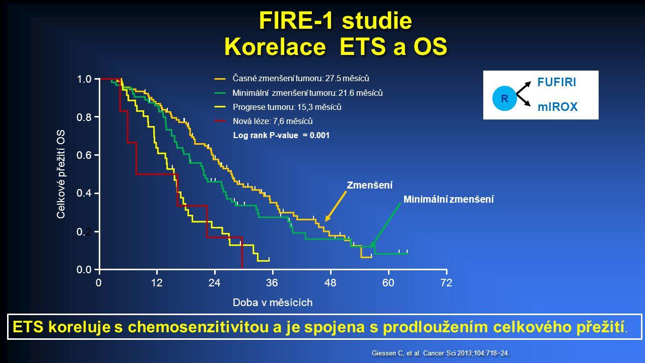 FUFIRI mIROX R Minimální zmenšení Zmenšení FIRE-1 studie Korelace ETS a OS 1.0 0.8 0.6 0.4 0.2 0.0 0122436486072 Doba v měsících Celkové přežití OS Časné zmenšení tumoru: 27.5 měsíců Minimální zmenšení tumoru: 21.6 měsíců Log rank P-value = 0.001 Progrese tumoru: 15,3 měsíců Nová léze: 7,6 měsíců Giessen C, et al.