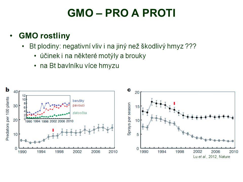 GMO – PRO A PROTI GMO rostliny Bt plodiny: negativní vliv i na jiný než škodlivý hmyz ??? účinek i na některé motýly a brouky na Bt bavlníku více hmyz