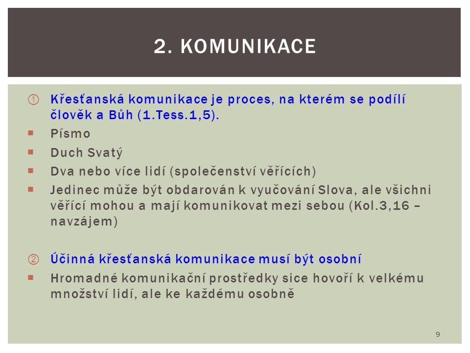 ① Křesťanská komunikace je proces, na kterém se podílí člověk a Bůh (1.Tess.1,5).  Písmo  Duch Svatý  Dva nebo více lidí (společenství věřících) 