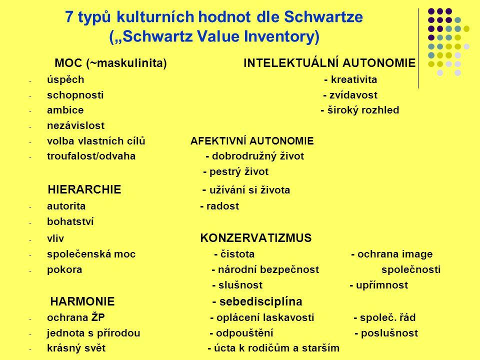 """7 typů kulturních hodnot dle Schwartze (""""Schwartz Value Inventory) MOC (~maskulinita) INTELEKTUÁLNÍ AUTONOMIE - úspěch - kreativita - schopnosti - zvídavost - ambice - široký rozhled - nezávislost - volba vlastních cílů AFEKTIVNÍ AUTONOMIE - troufalost/odvaha - dobrodružný život - pestrý život HIERARCHIE - užívání si života - autorita - radost - bohatství - vliv KONZERVATIZMUS - společenská moc - čistota - ochrana image - pokora - národní bezpečnost společnosti - slušnost - upřímnost HARMONIE - sebedisciplína - ochrana ŽP - oplácení laskavosti - společ."""