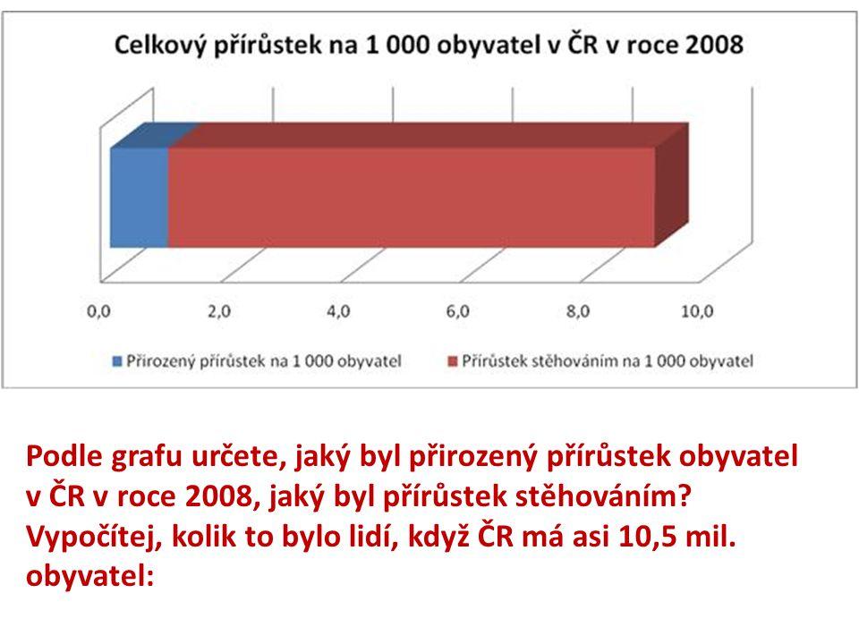 Podle grafu určete, jaký byl přirozený přírůstek obyvatel v ČR v roce 2008, jaký byl přírůstek stěhováním? Vypočítej, kolik to bylo lidí, když ČR má a