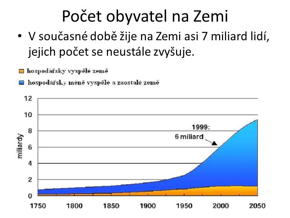 Vývoj počtu obyvatel do roku 2200 - prognóza