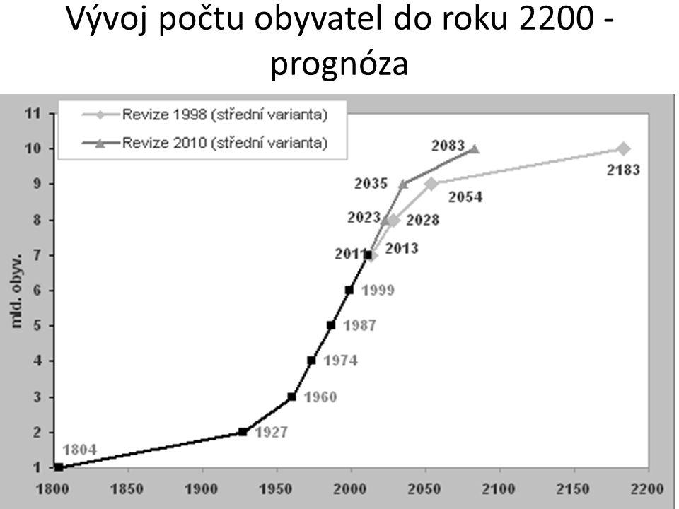 Změna počtu obyvatelstva v jednotlivých regionech Pohyb obyvatelstva přirozený mechanický porodnost úmrtnost přistěhovaní vystěhovaní mezistátní vnitrostátní