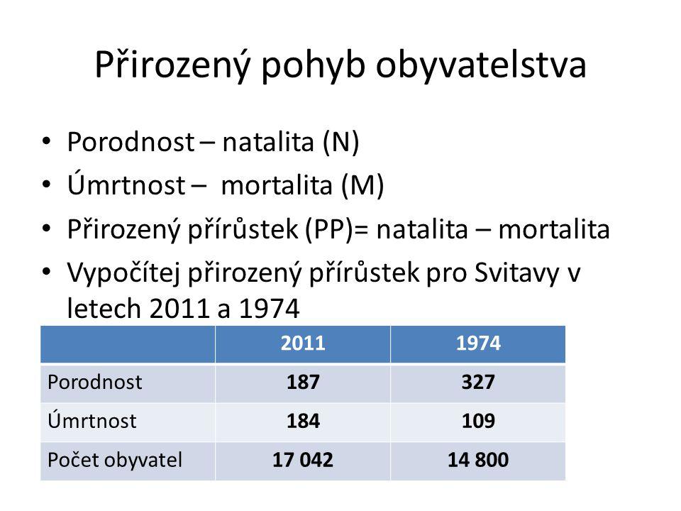 Přirozený pohyb obyvatelstva Porodnost – natalita (N) Úmrtnost – mortalita (M) Přirozený přírůstek (PP)= natalita – mortalita Vypočítej přirozený přír