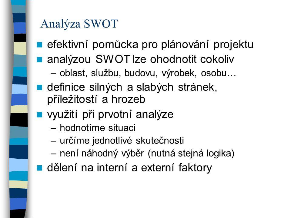 Analýza SWOT efektivní pomůcka pro plánování projektu analýzou SWOT lze ohodnotit cokoliv –oblast, službu, budovu, výrobek, osobu… definice silných a slabých stránek, příležitostí a hrozeb využití při prvotní analýze –hodnotíme situaci –určíme jednotlivé skutečnosti –není náhodný výběr (nutná stejná logika) dělení na interní a externí faktory