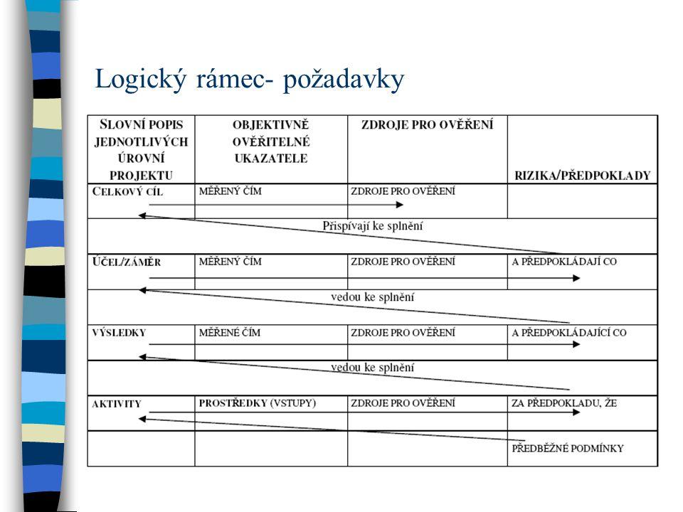 Logický rámec- požadavky